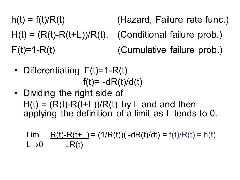 h(t) = f(t)/R(t) (Hazard, Failure rate func.)
