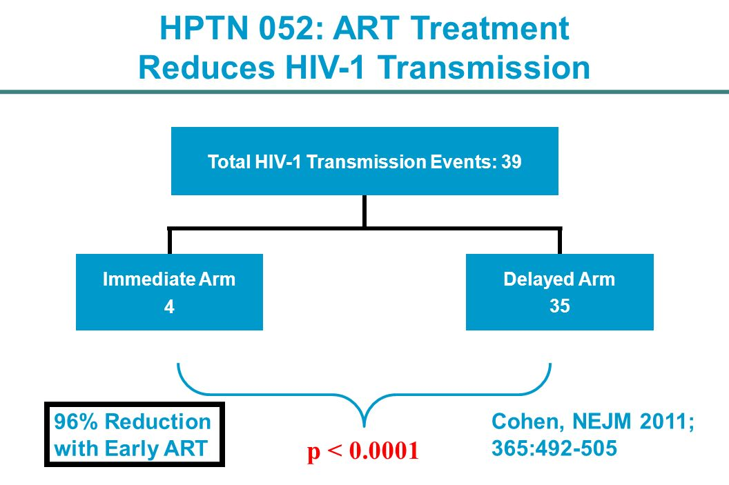 Reduces HIV-1 Transmission Total HIV-1 Transmission Events: 39