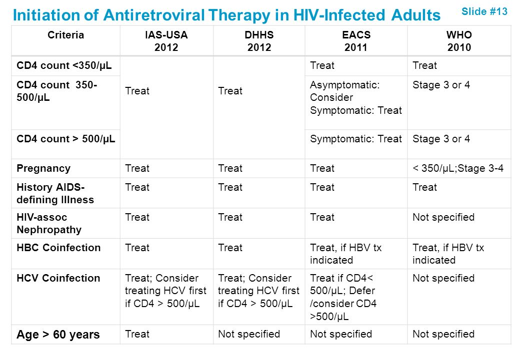 Initiation of Antiretroviral Therapy in HIV-Infected Adults