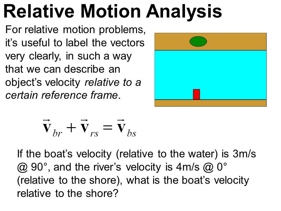 Relative Motion Analysis