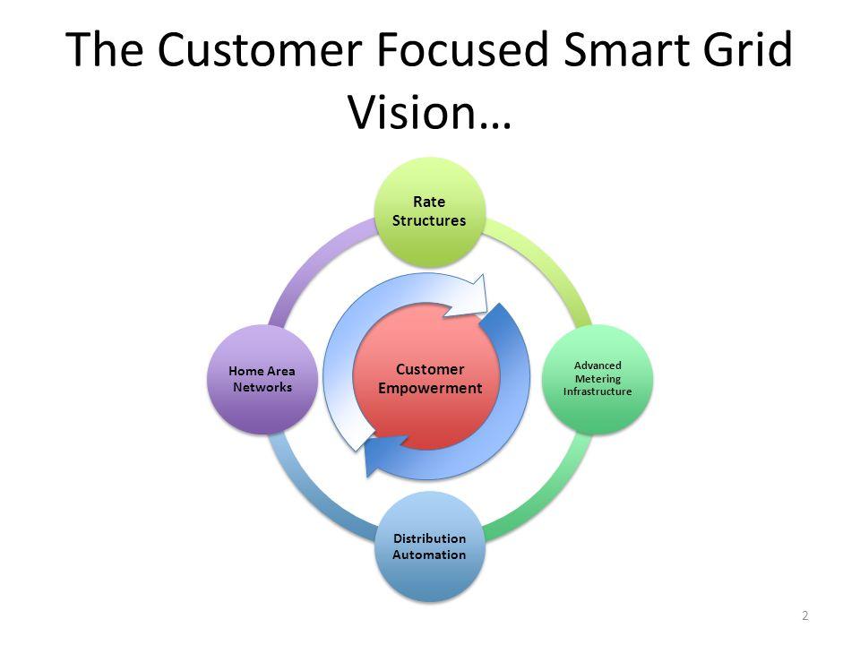 The Customer Focused Smart Grid Vision…
