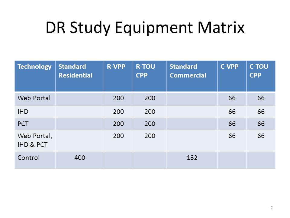 DR Study Equipment Matrix