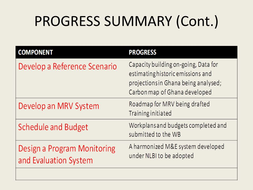 PROGRESS SUMMARY (Cont.)