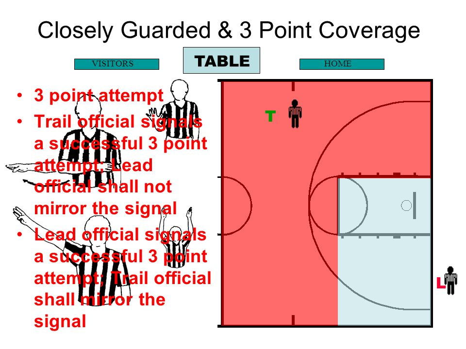 Closely Guarded & 3 Point Coverage