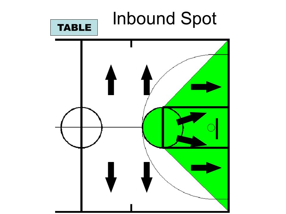 Inbound Spot TABLE. Any violation in the shaded area will be inbounded on the end line.