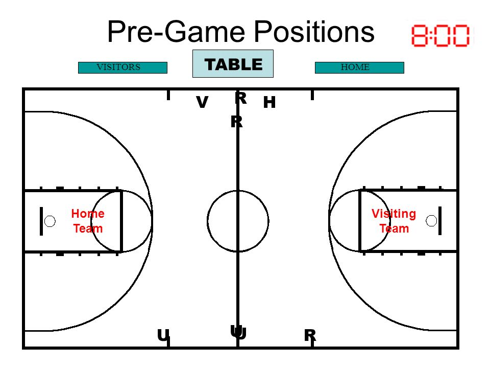 Pre-Game Positions TABLE R V H R U U U R Home Team Visiting Team