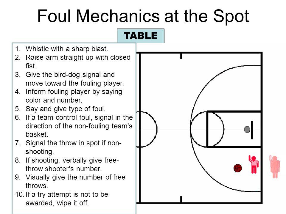 Foul Mechanics at the Spot