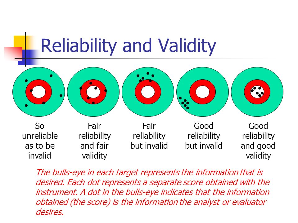 reliability and validity in research Module 4: methods of information collection explain how reliability and validity can influence interpretation of research results research is designed to gather accurate information to explain concepts or events that are not well understood.