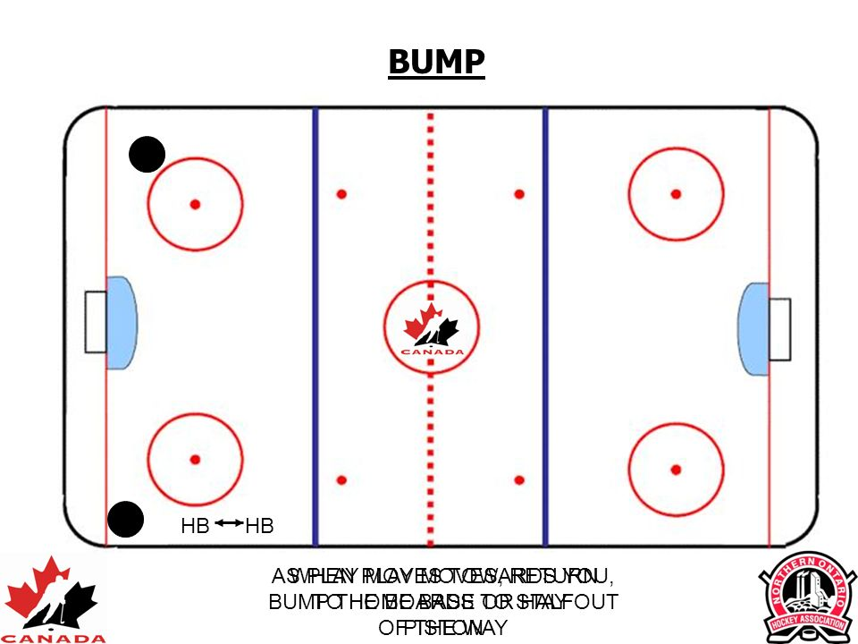 BUMP HB. HB. AS PLAY MOVES TOWARDS YOU, BUMP THE BOARDS TO STAY OUT OF THE WAY.