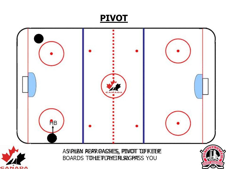 WHEN PLAY PASSES, PIVOT TO KEEP THE PLAY IN SIGHT