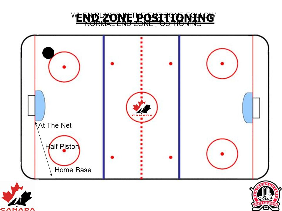 WHEN PLAY IS IN THE END ZONE FOLLOW NORMAL END ZONE POSITIONING