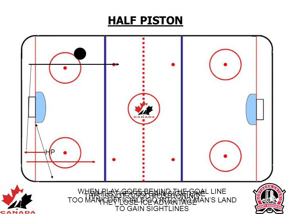 HALF PISTON HP WHEN PLAY GOES BEHIND THE GOAL LINE