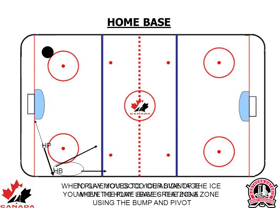HOME BASE HP HB WHEN PLAY MOVES TO YOUR SIDE OF THE ICE