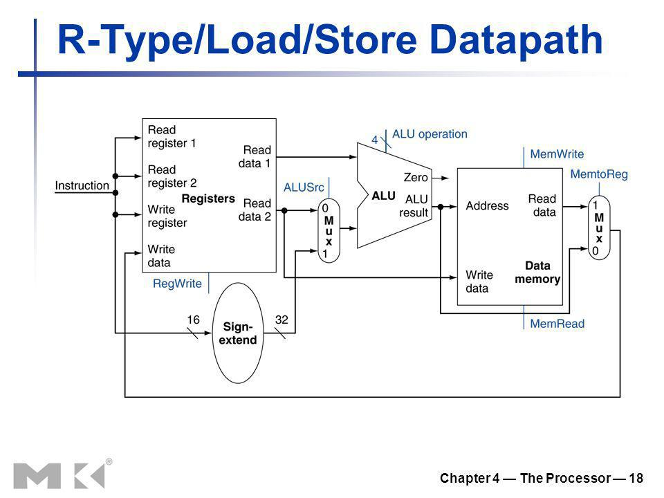 R-Type/Load/Store Datapath
