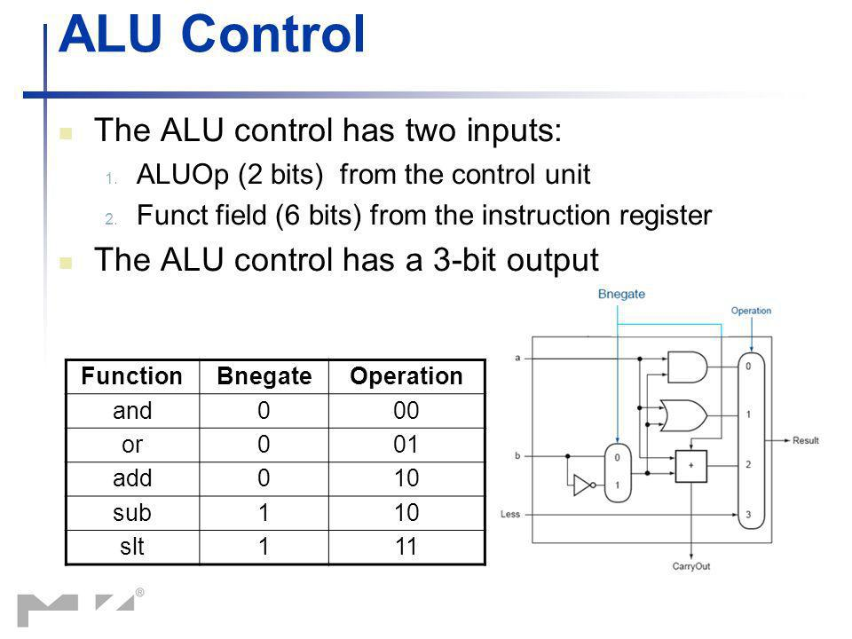 ALU Control The ALU control has two inputs: