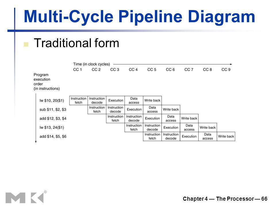 Multi-Cycle Pipeline Diagram