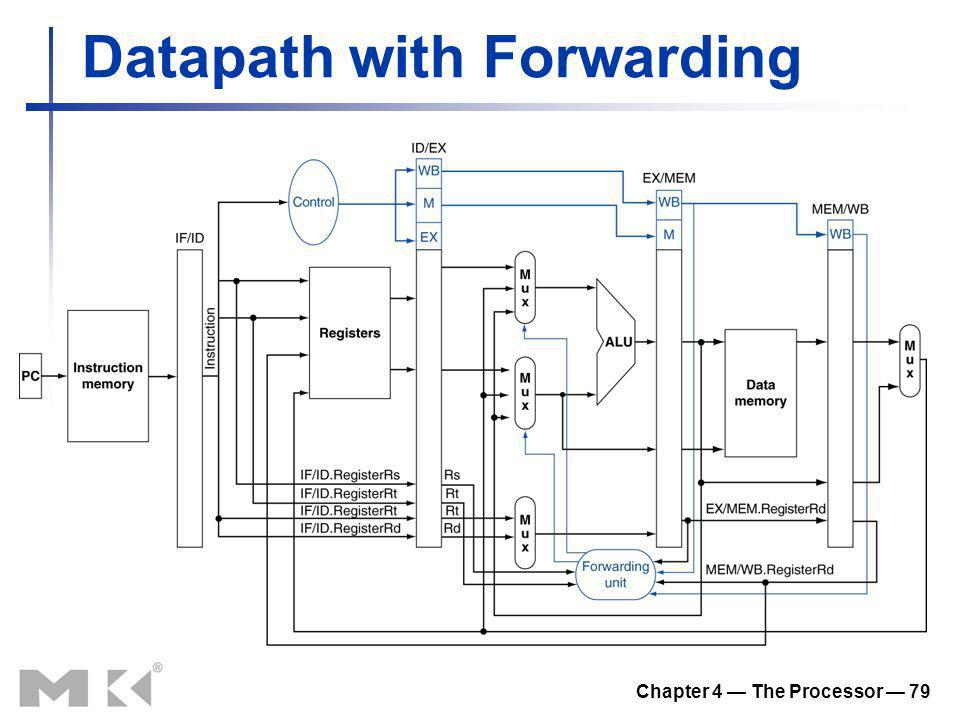 Datapath with Forwarding