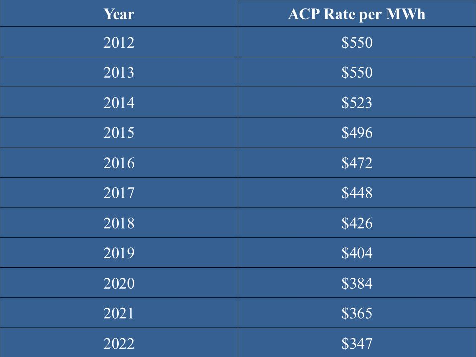 Year ACP Rate per MWh 2012 $550 2013 2014 $523 2015 $496 2016 $472