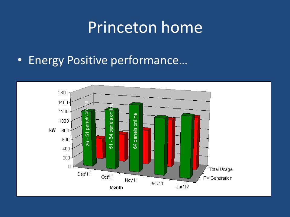 Princeton home Energy Positive performance… 26 - 51 panels online