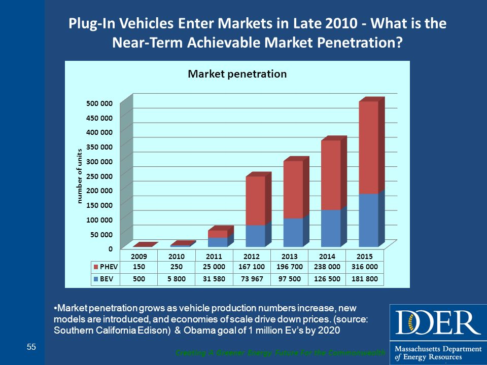 Plug-In Vehicles Enter Markets in Late 2010 - What is the Near-Term Achievable Market Penetration