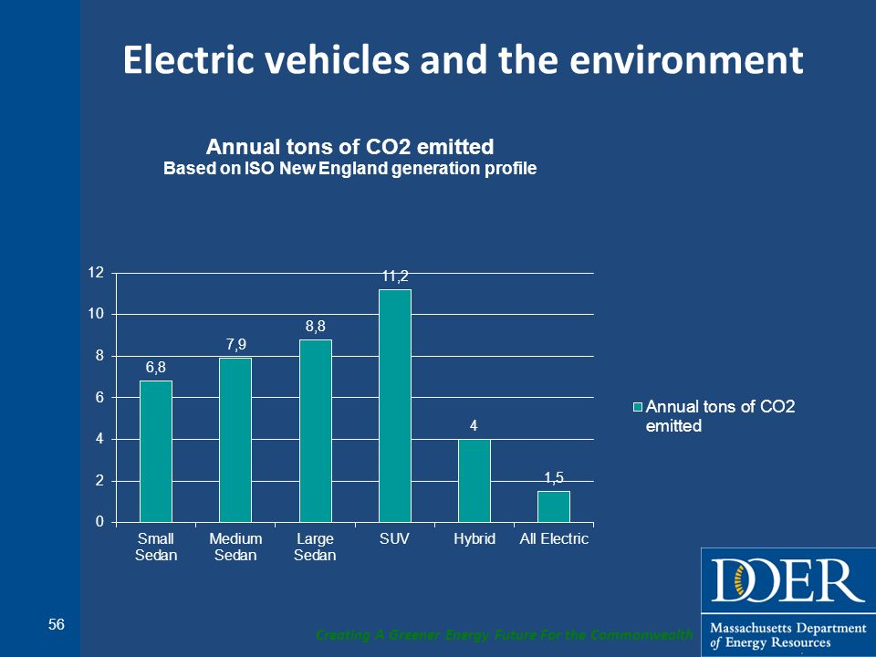 Electric vehicles and the environment