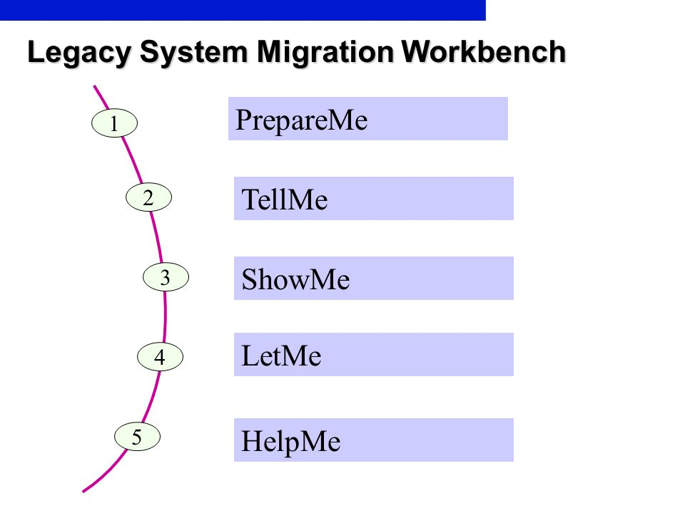 Legacy System Migration Workbench