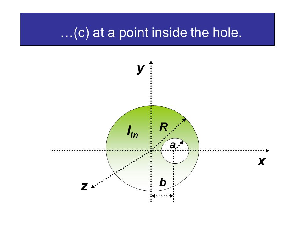 …(c) at a point inside the hole.