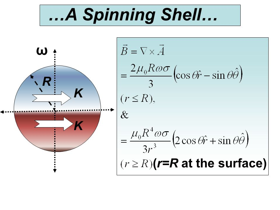 …A Spinning Shell… ω K R (r=R at the surface)