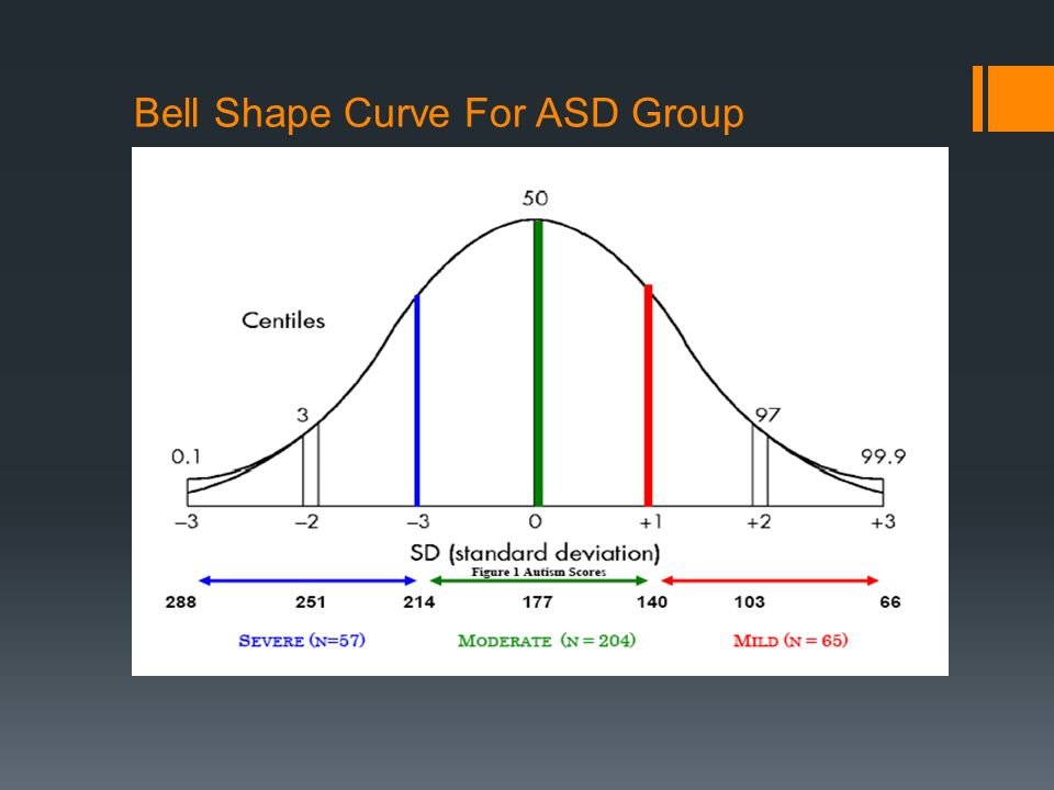 Bell Shape Curve For ASD Group