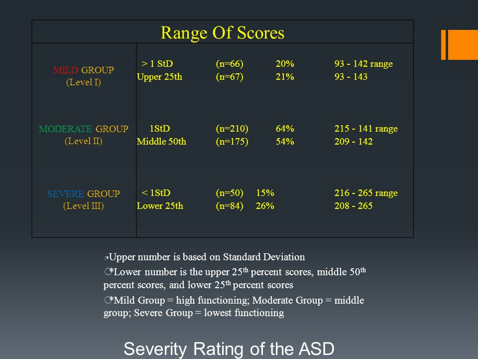 Severity Rating of the ASD
