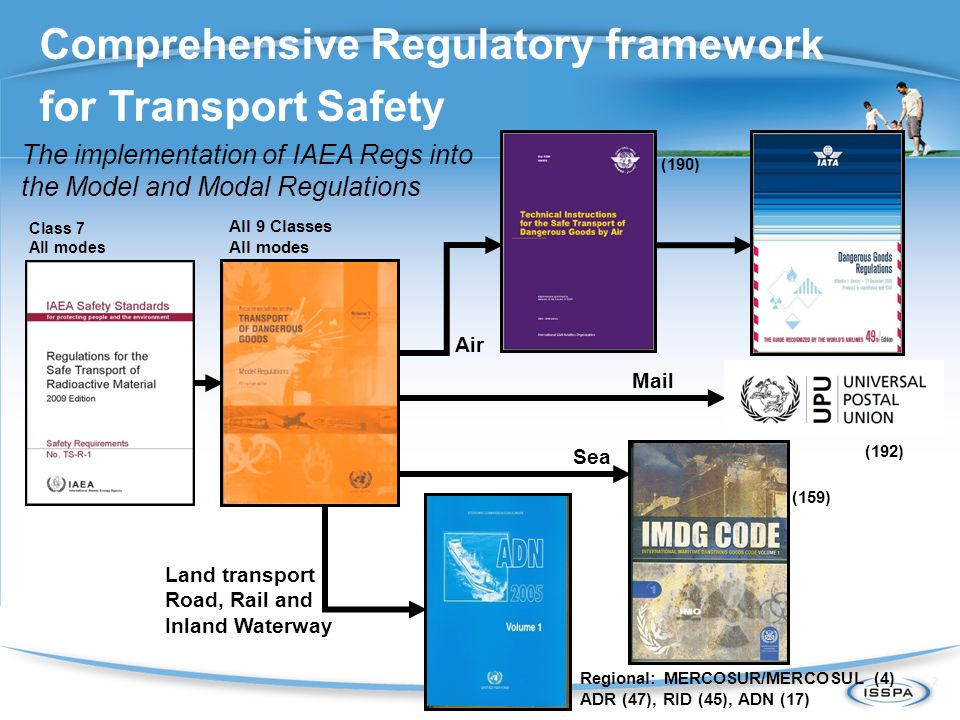 Comprehensive Regulatory framework for Transport Safety