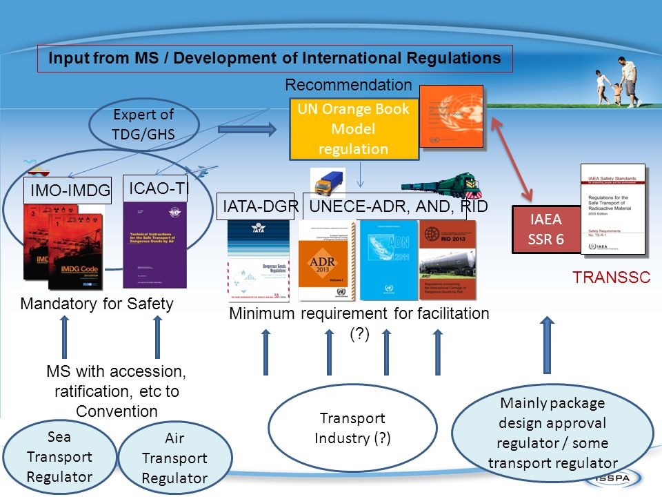 Input from MS / Development of International Regulations