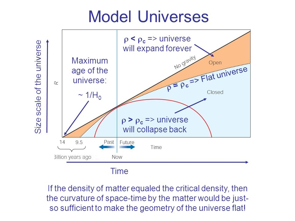 Model Universes r < rc => universe will expand forever