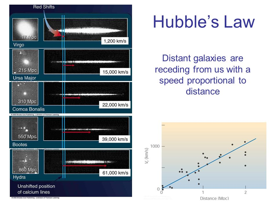 Hubble's Law Distant galaxies are receding from us with a speed proportional to distance