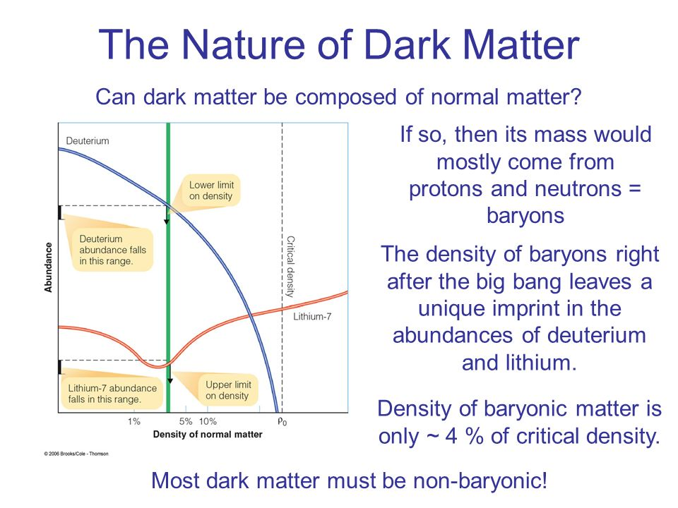 The Nature of Dark Matter