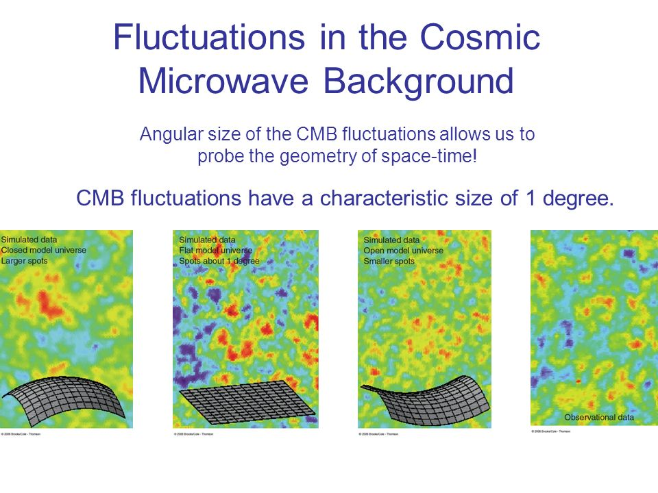 Fluctuations in the Cosmic Microwave Background
