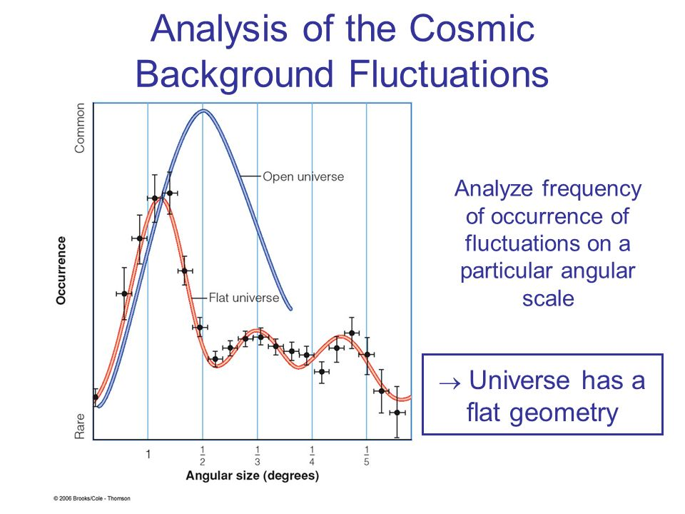 Analysis of the Cosmic Background Fluctuations