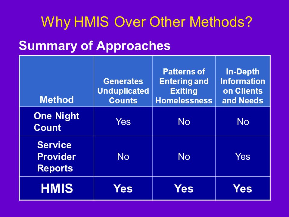 Why HMIS Over Other Methods