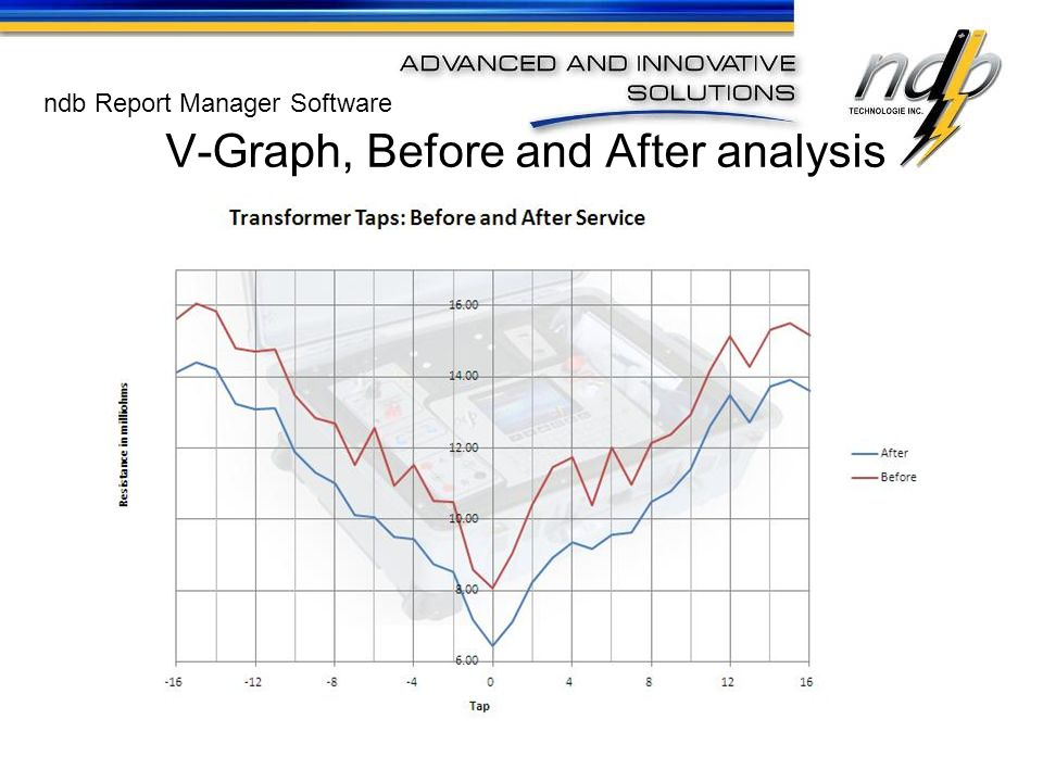 V-Graph, Before and After analysis