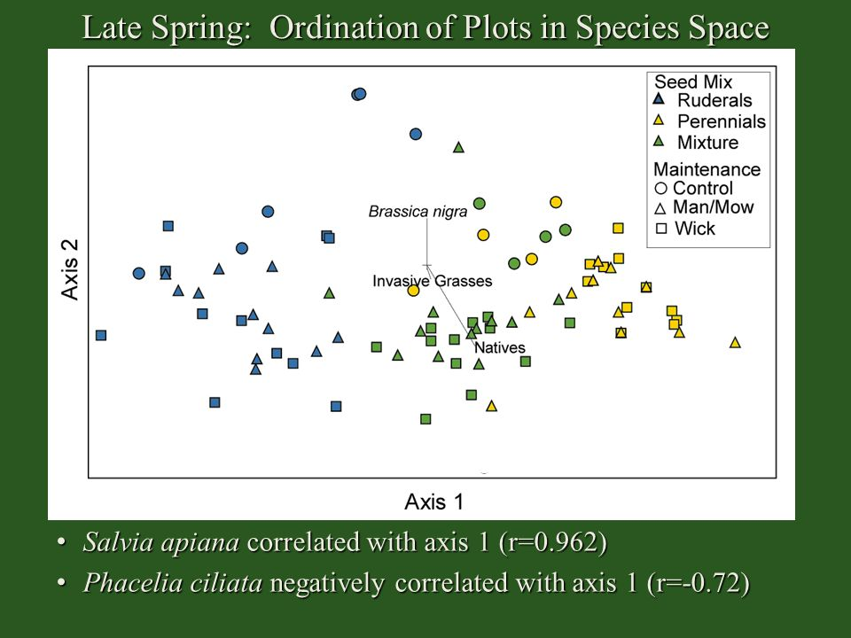 Late Spring: Ordination of Plots in Species Space