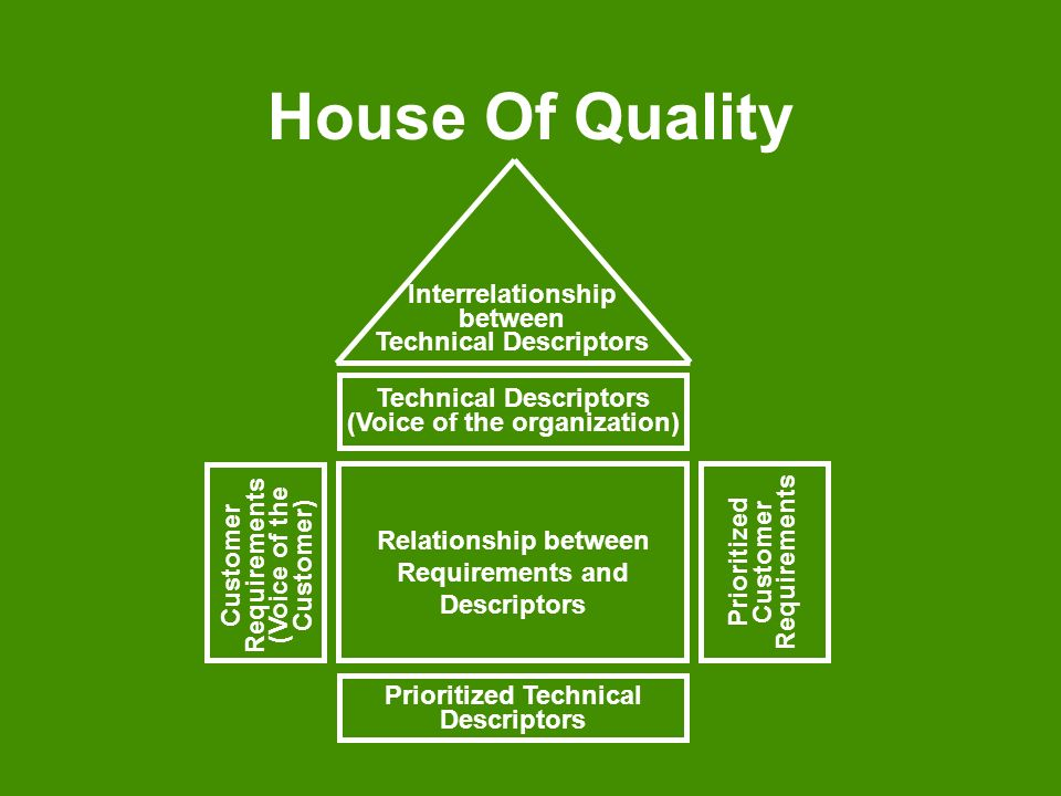 House Of Quality Interrelationship between Technical Descriptors