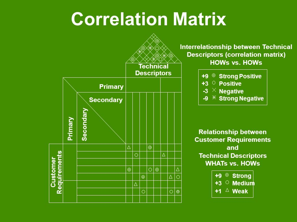 Correlation Matrix Interrelationship between Technical