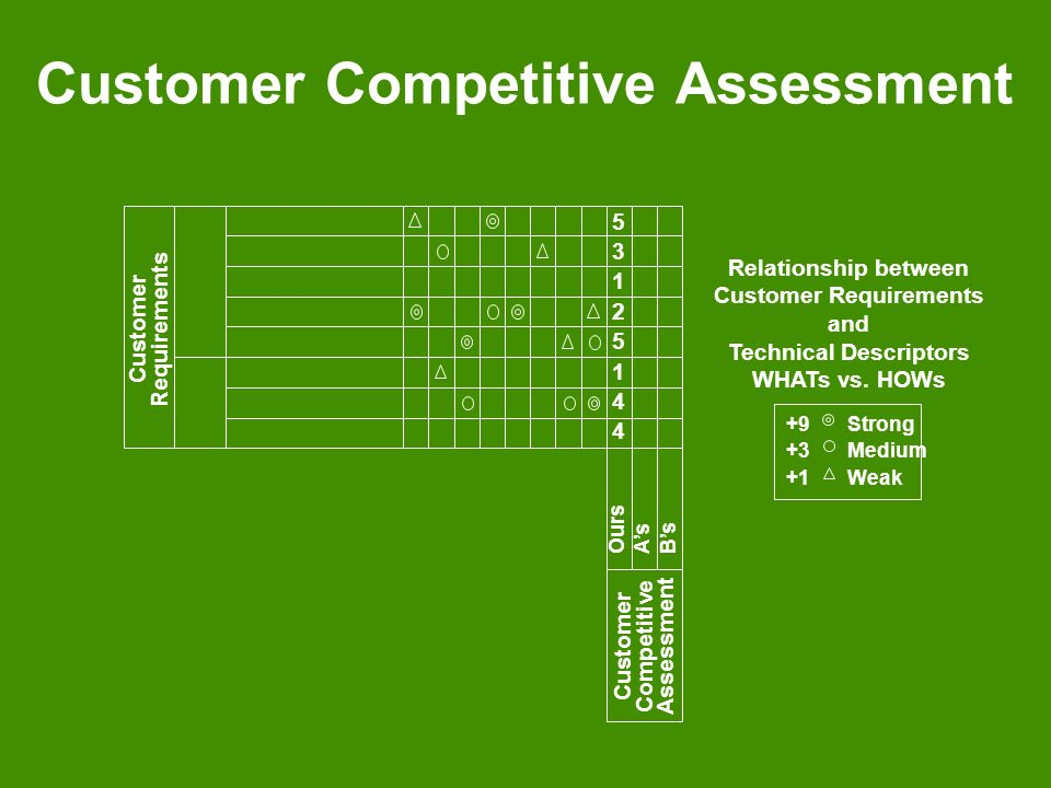 Customer Competitive Assessment