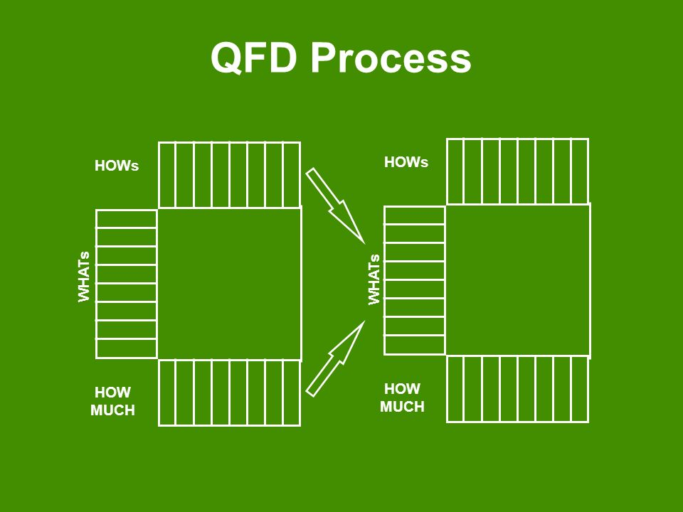 QFD Process WHATs HOW MUCH HOWs
