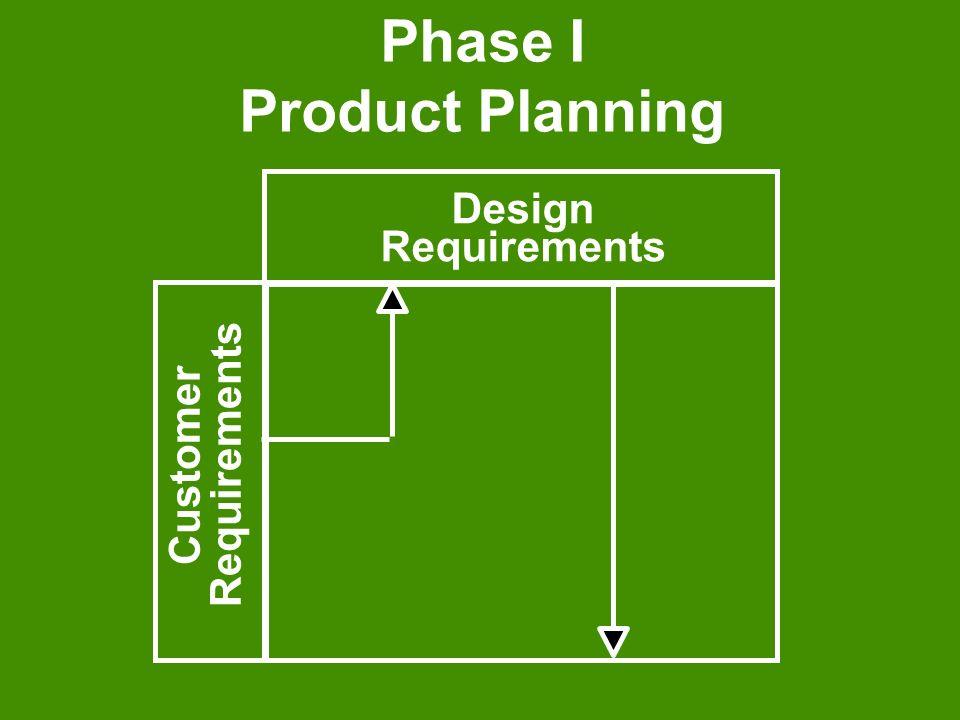 Phase I Product Planning