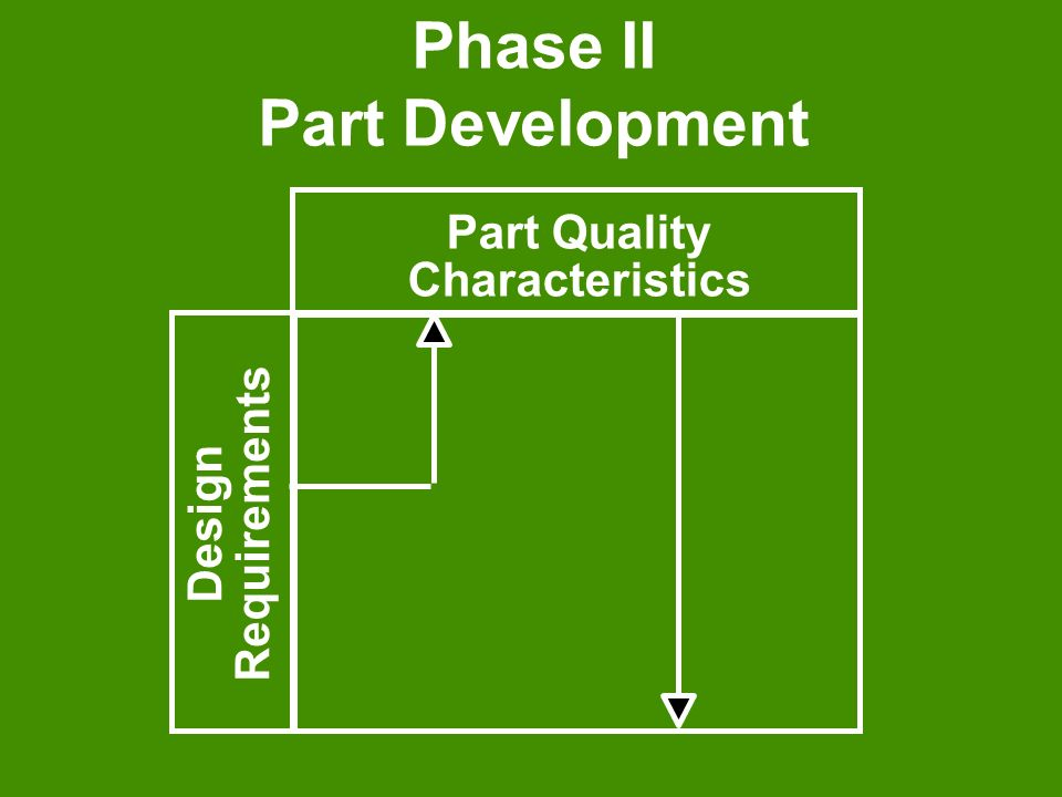 Phase II Part Development