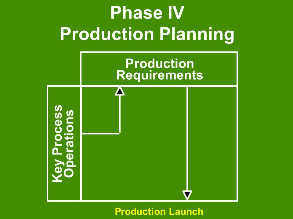 Phase IV Production Planning