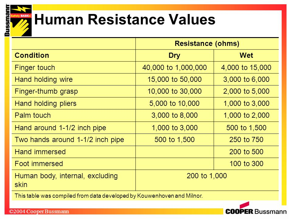 Human Resistance Values