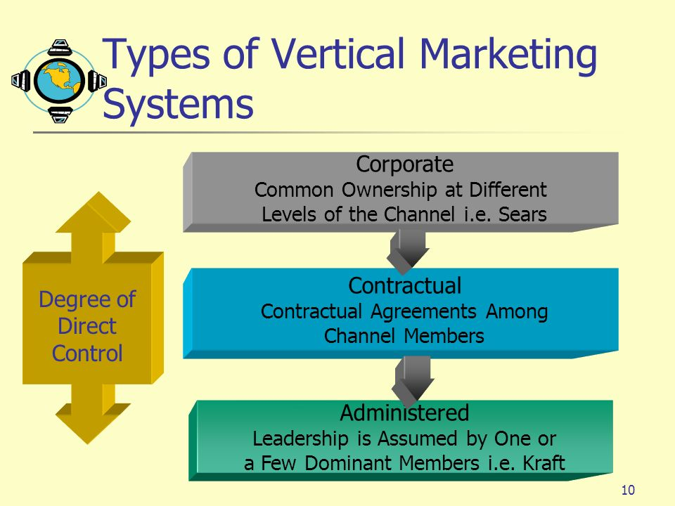 Types of Vertical Marketing Systems