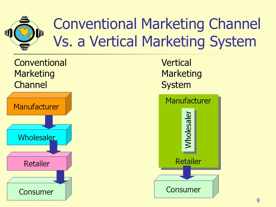 different conventional and vertical marketing system Study marketing management chapter 8 practice test flashcards taken from chapter 8 of the book marketing  vertical marketing system b)  conventional, and.